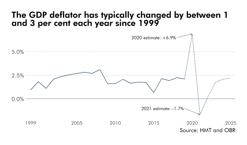 The GDP deflator has typically been between 1 and 3 per cent in each year since 1999 and has not normally varied significantly year on year. The projected GDP deflator for 2020 is the largest value in this series during the period of devolution, while the projected deflator for 2021 is the lowest over the same period. The OBR projection then returns to trend for the later years.