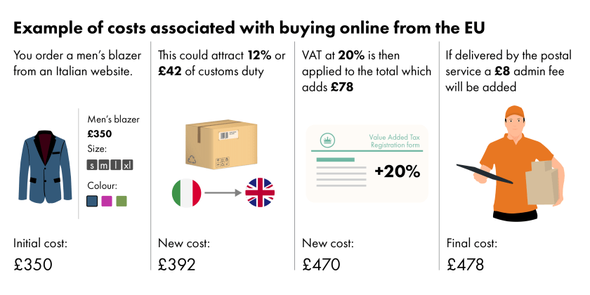 A men's blazer from an Italian website costing £350 could attract 12% or £42 customs duty. VAT at 20% is then applied to the total of £392, giving a VAT bill of £78.40. The blazer would now cost just over £470. If delivered by the postal service a £8 admin fee will be added. Thus, the UK consumer is paying almost £480 for a £350 item.