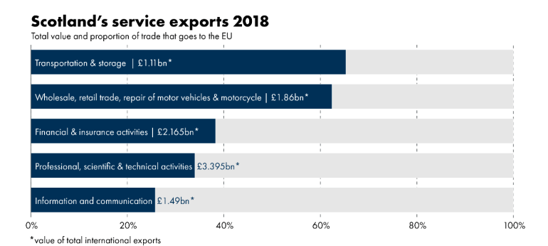 This infographic sets out the service export sectors with the heaviest and the least reliance on the EU market. Professional, scientific and technical activities – 34.0% to the EU, 3.395bn in total, Financial and insurance activities – 38.3% to the EU, £2.165bn in total, Wholesale, retail trade, repair of motor vehicles and motorcycles - 62.4% to the EU, 1.86bn, Information and communication - 25.8% to the EU, 1.49bn total, Transportation and storage - 65.3% to EU, 1.11bn total.
