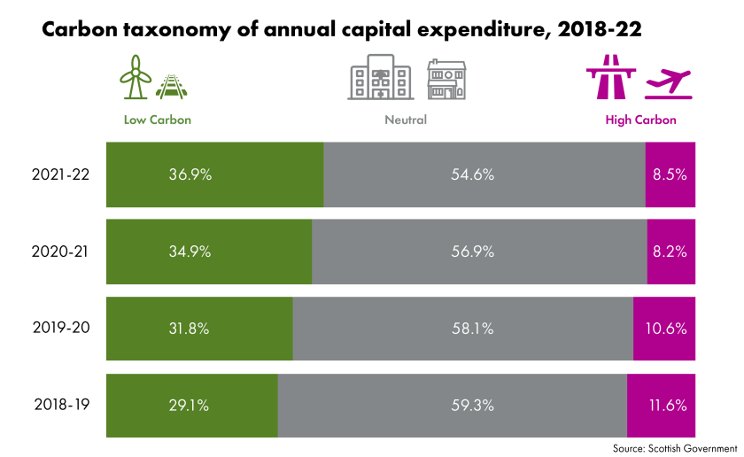 Carbon taxonomy of annual capital expenditure, 2018-22