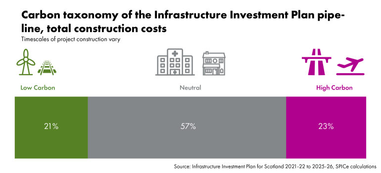 Carbon taxonomy of the Infrastructure Investment Plan pipeline, total construction costs Note: timescales of project construction vary Low carbon: 21% Neutral: 57% High carbon: 23% Source: Infrastructure Investment Plan for Scotland 2021-22 to 2025-26, SPICe calculations