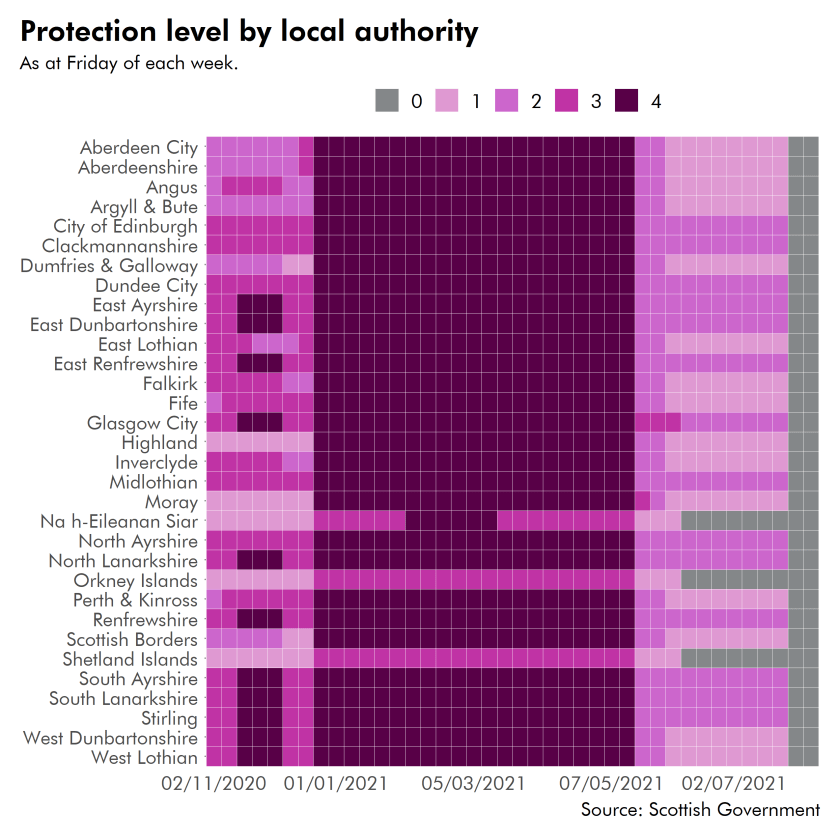 Between January and May most local authority areas where in level 4. As of 9 August all areas have moved to beyond level 0.
