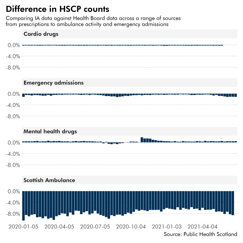 Graph showing difference in HSCP count relative to health board - figures explained in the text.