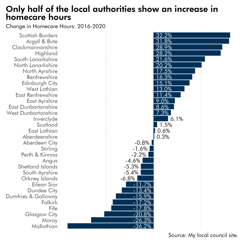 Chart shows change in homecare hours in all local authorities, 2016 to 2020.  Half show an increase.
