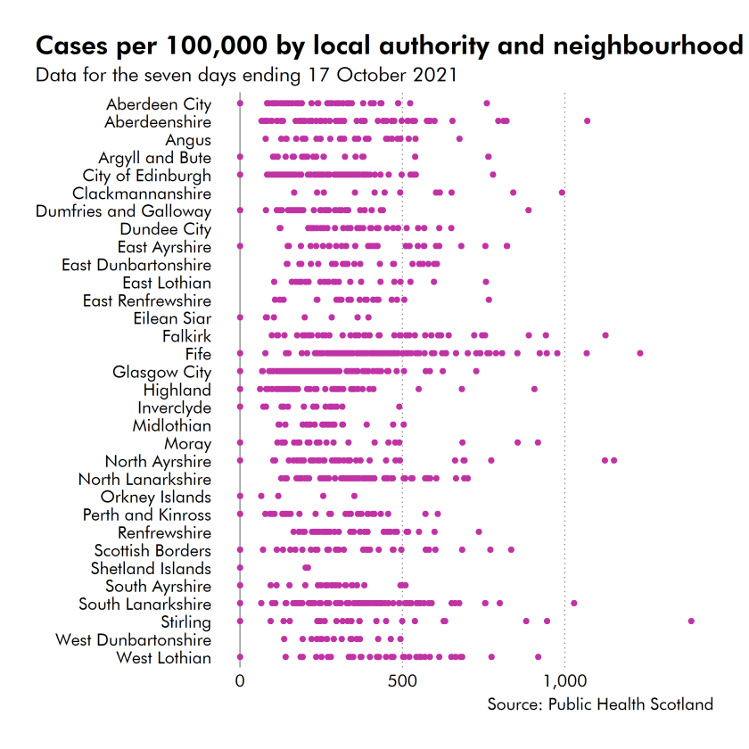 A dot plot showing the number of COVID cases by 100,000 of the population by local authority.  Carse of Stirling has the highest number of cases per population.