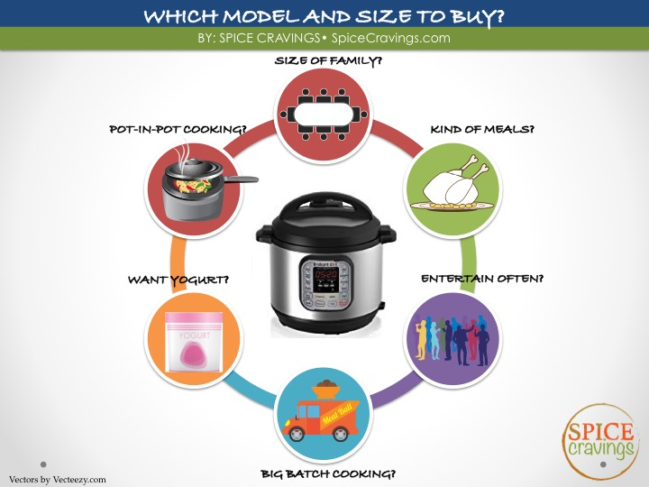 Instant Pot FAQ and Accessories