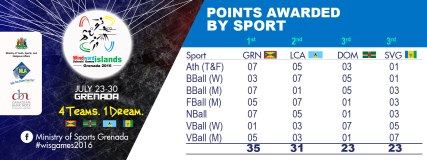 Overall-Points-by-Sport