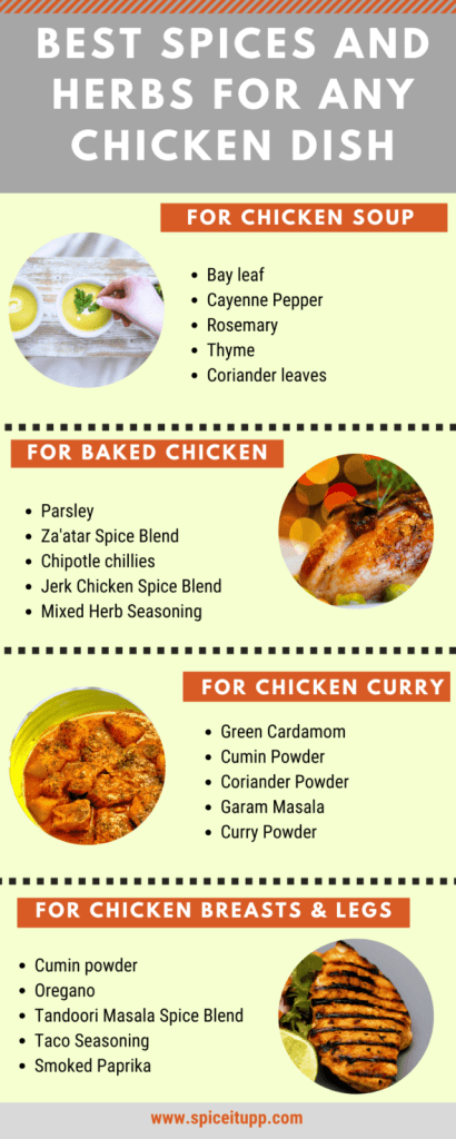 best-Spices-and-Herbs-for-Chicken-Infographic