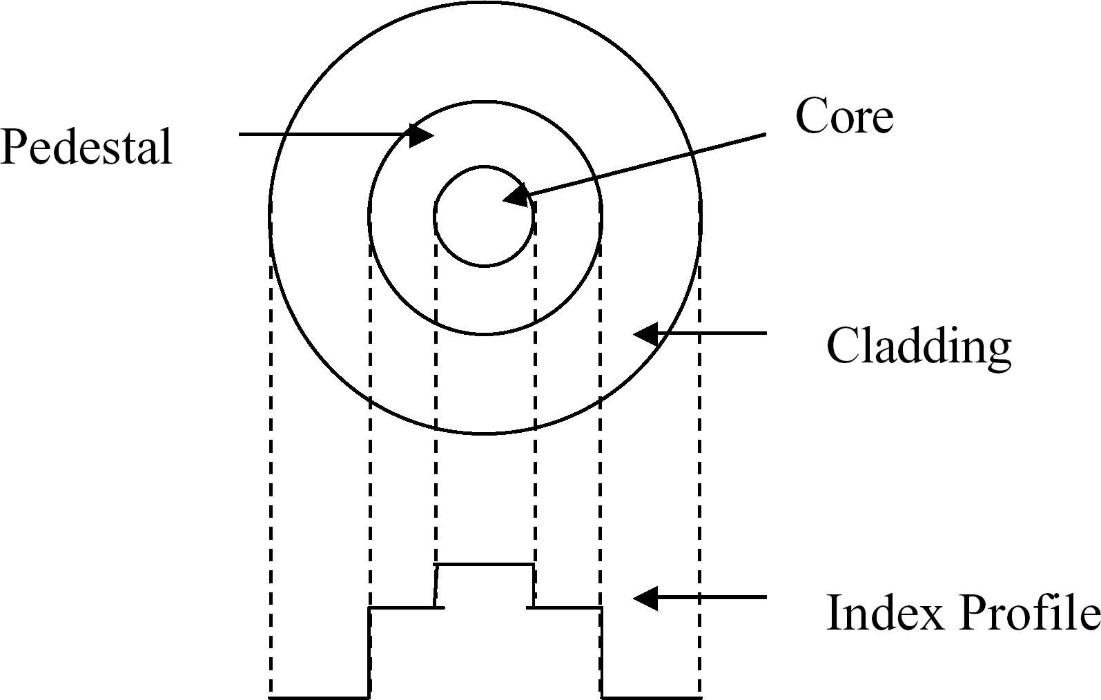 Optical Fibers For High Power Eye Safe Lasing Applications