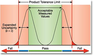 Image result for tolerating uncertainty