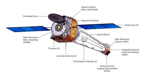 Xray telescopes and detectors satellite missions