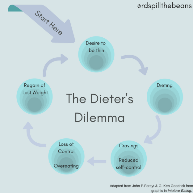 The Dieter's Dilemma