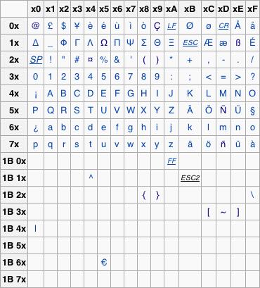 Converting UTF 8 To The 7 Bit GSM Default Alphabet