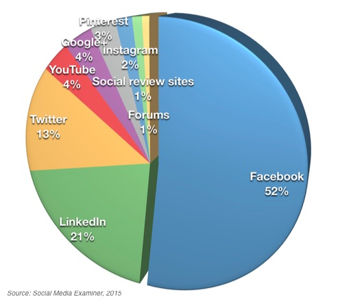 Most important social media platform for business