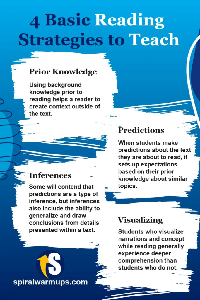 Four Basic Reading Strategies to Teach all students at all levels: Prior Knowledge, Predictions, Inferences, and Visualizing.