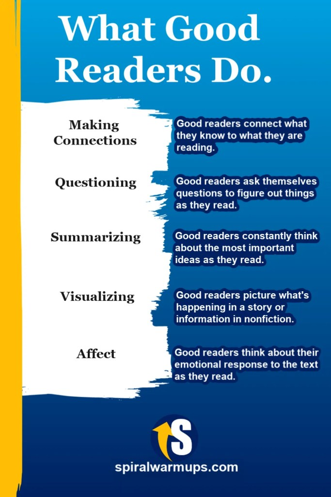 What Do Good Readers Do? Good readers make connections, question, summarize, visualize, and gauge affect during reading.