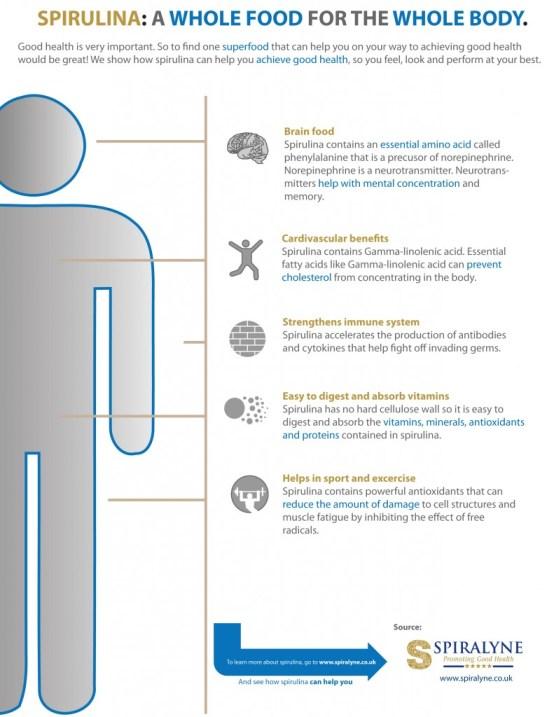 Spirulina body food graphic