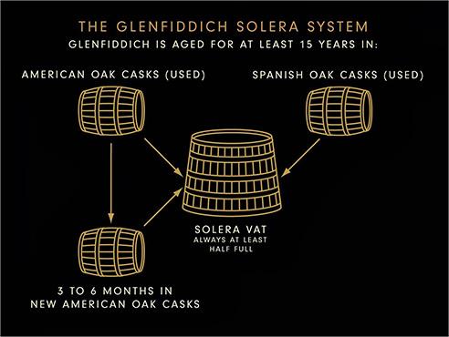 Glenfiddich Solera Process 1