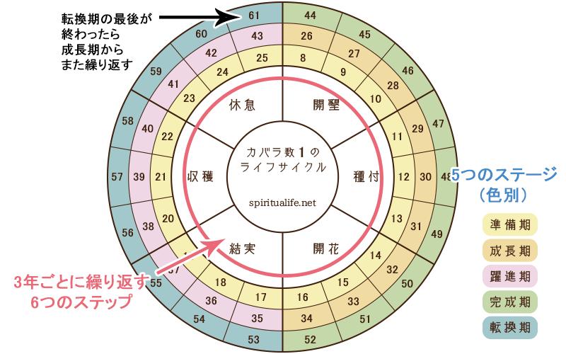 占星術 相性 見方