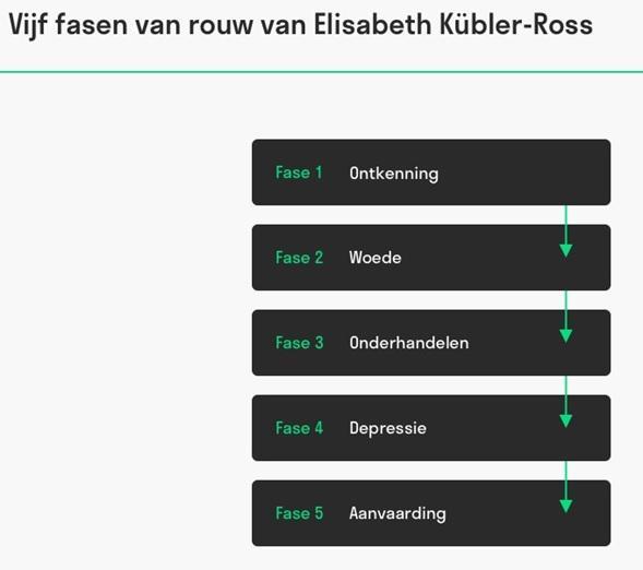 Kubler Ross