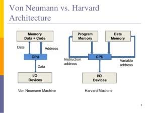Difference Between Von Neumann Architecture and Harvard