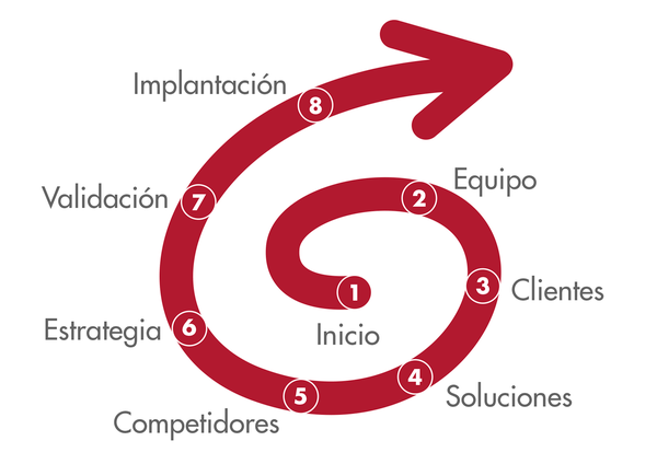 Implica-eequipo. coaching-estrategico