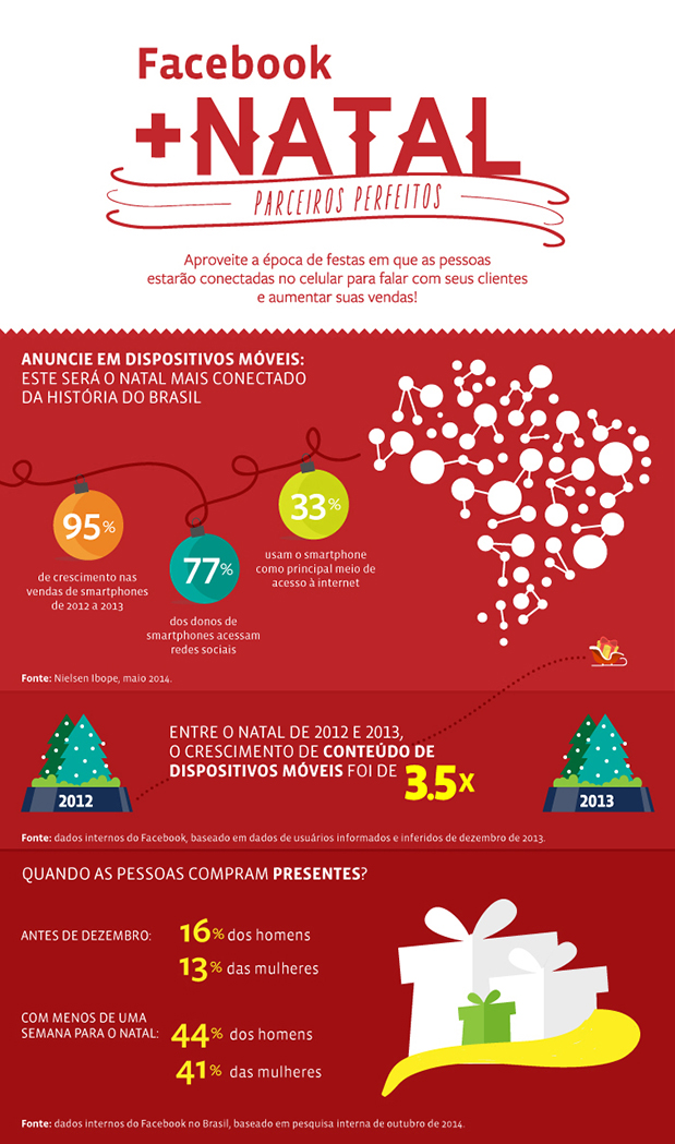 O infográfico de natal do Facebook