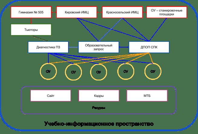 Структура сетевого взаимодействия