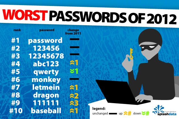 worst password 2012