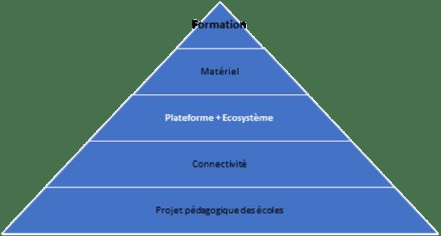 Pyramide projet numérique éducation