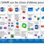 SAMR Alignement Microsoft