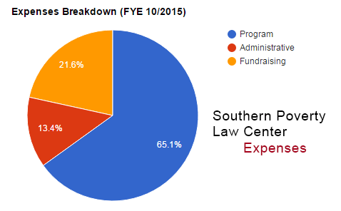southern poverty law center expenses