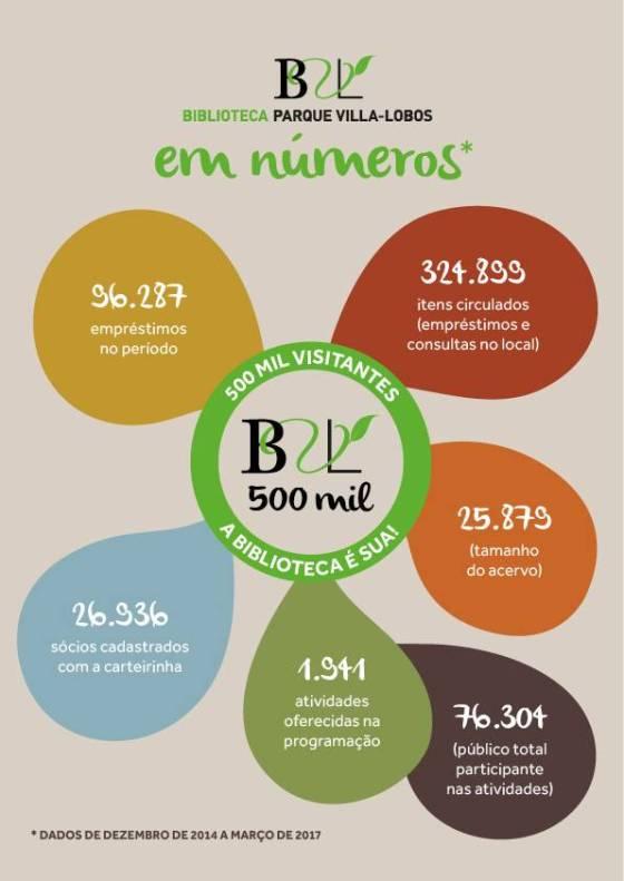 infografico-500-mil-visitantes