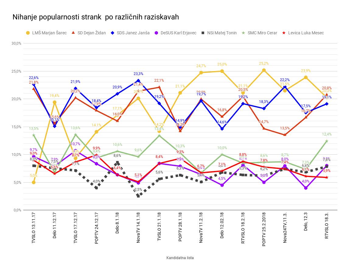 Po meritvi TV SLO padec vlade koristi vladnim strankam