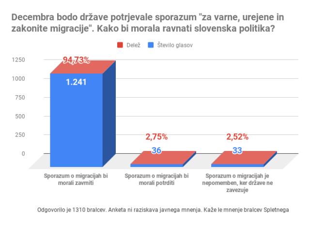Anketa o sporazumu o migracijah