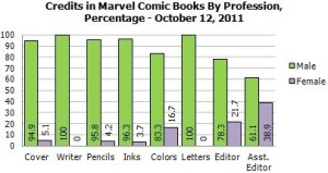 Marvel employment Oct 2011