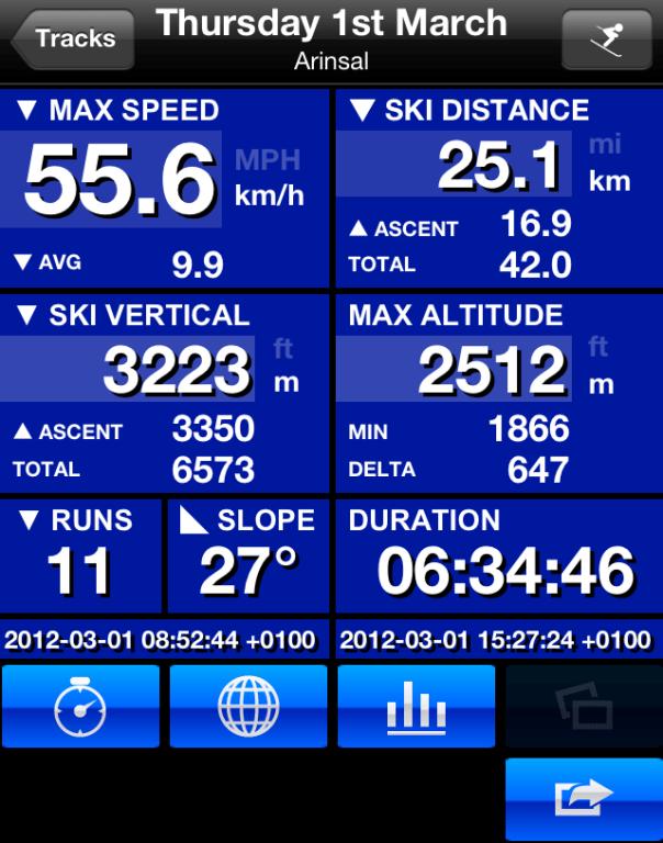Ski Tracks Run Analysis