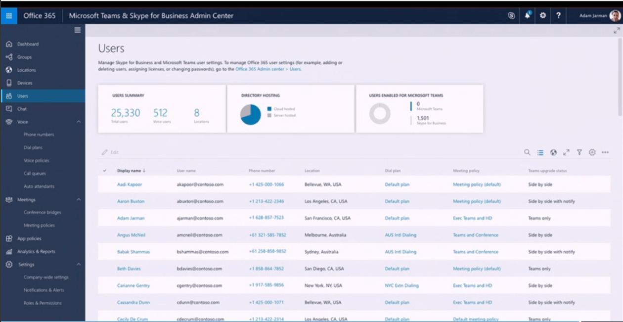 Microsoft Teams & Skype for Business Admin Center Hauptseite