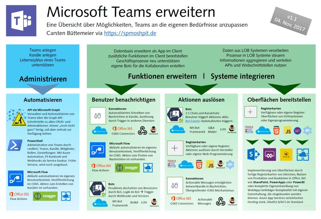 Übersicht Entwickeln für Microsoft Teams