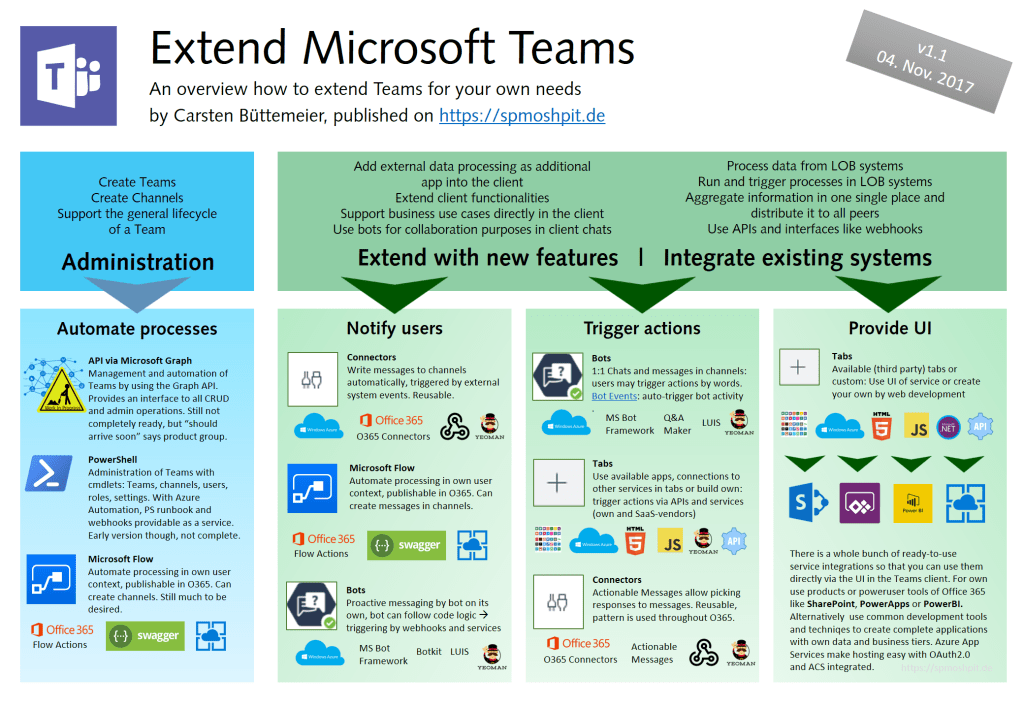 Infographic how to extend the Microsoft Teams client