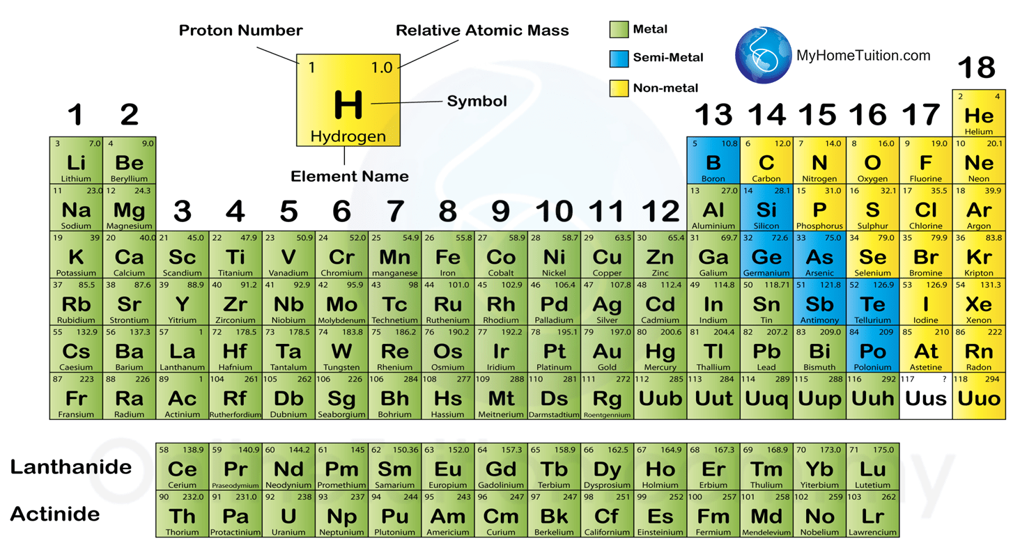 4 4 Classification Of Elements In The Period Table