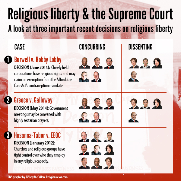 (RNS1-JUNE 30) The Supreme Court on Monday (June 30) sided with the evangelical owners of Hobby Lobby Stores Inc., ruling 5-4 that the arts-and-crafts chain does not have to offer insurance for types of birth control that conflict with company owners' religious beliefs. For use with RNS-HOBBY-LOBBY-SCOTUS transmitted June 30, 2014. RNS graphic by Tiffany McCallen