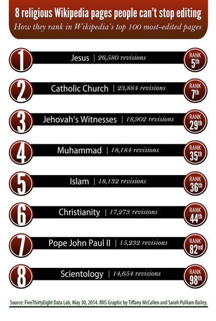 "(RNS1-JULY 24) The ""Jesus"" article on Wikipedia is the fifth most-edited page on the site, with more than 25,000 revisions. For use with RNS-WIKI-RELIGION transmitted July 24, 2014. RNS graphic by Tiffany McCallen and Sarah Pulliam Bailey"