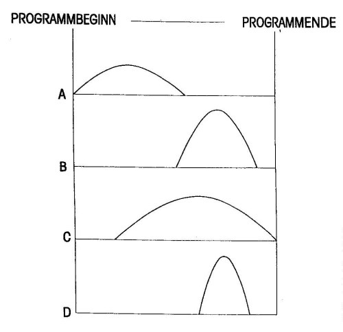 Bewegungsprogramm