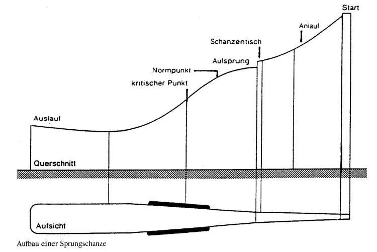 AUfbau einer Sprungschanze