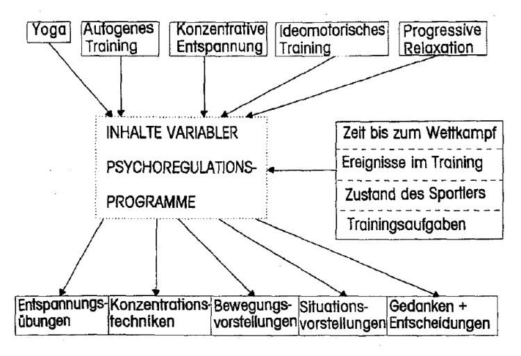 Psychoregulation