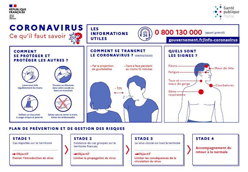 Coronavirus - COVID-19 Informations Sporactio Mesures de précaution