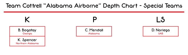 Alabama Airborne Depth Chart - Special Teams-01