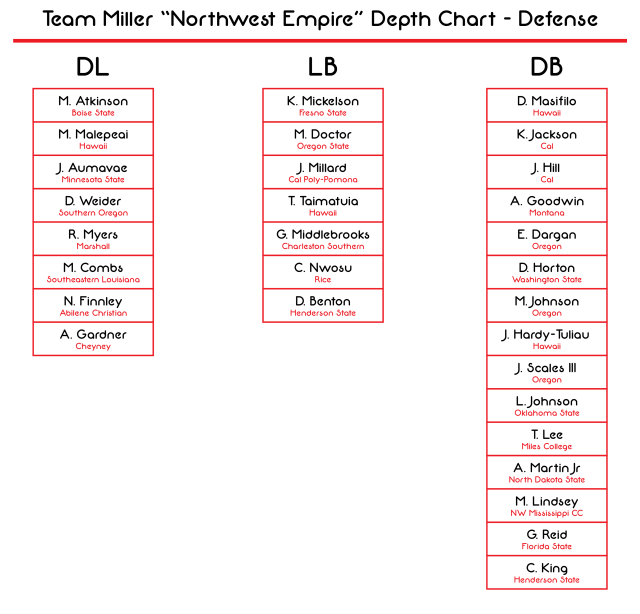 Northwest Empire Depth Chart - Defense-01