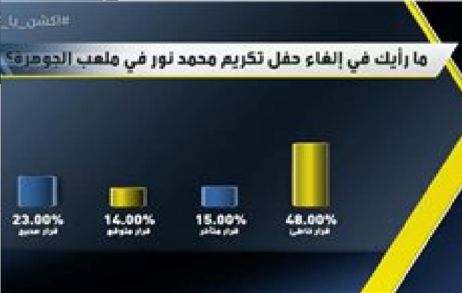 شاهد : اكشن يادوري يناقش قضية الغاء اعتزال محمد نور وادارة الاتحاد